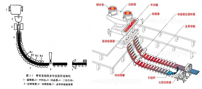 连铸坯的表面缺陷起源于结晶器